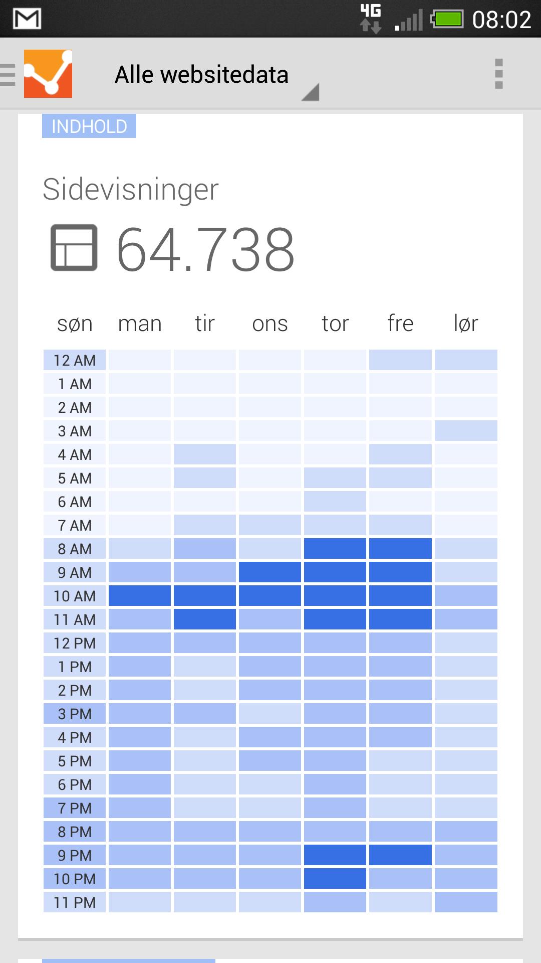 Tid på dagen i Analytics app
