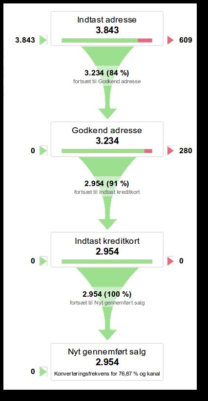 kanal betalingsside Google Analytics