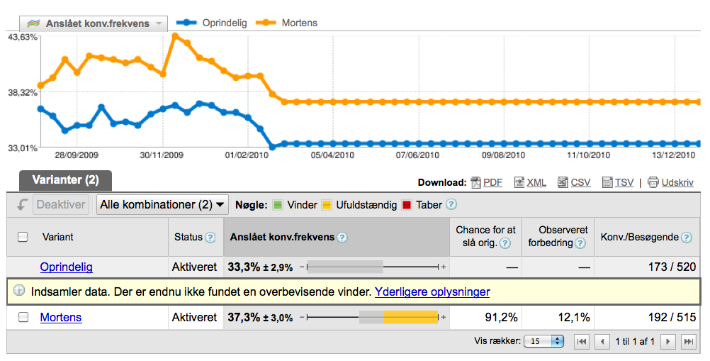 Website Optimizer resultat fra Analyticsbogens splashpage